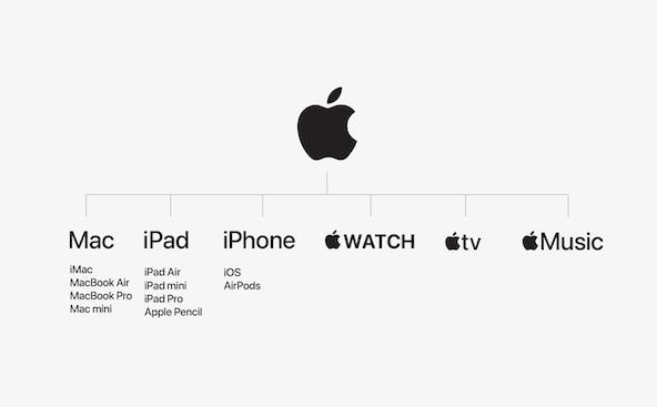 V2 apple