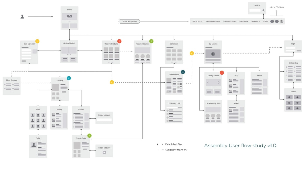 Assembly user flow 2x