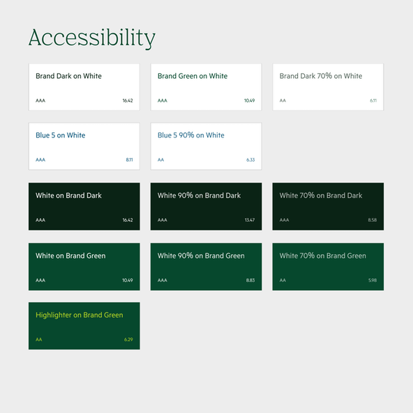 Testing color contrast for accessibility